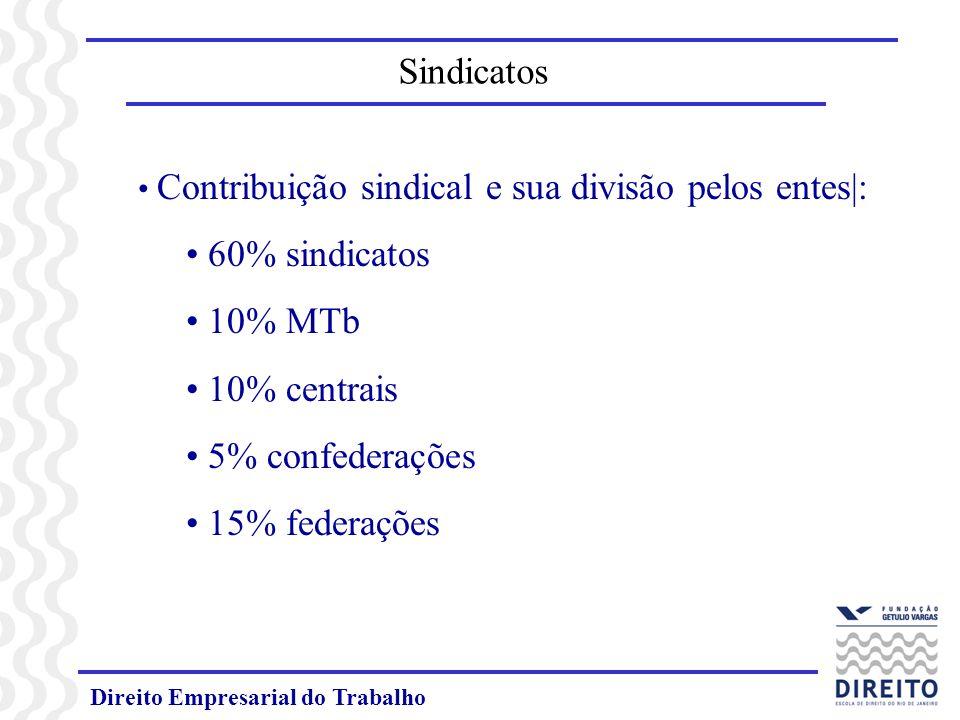Direito Empresarial do Trabalho Contribuição sindical e sua divisão pelos entes|: 60% sindicatos 10% MTb 10% centrais 5% confederações 15% federações