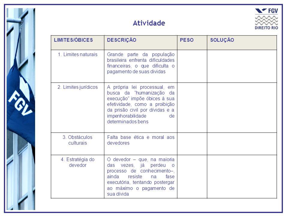 Atividade LIMITES/ÓBICESDESCRIÇÃOPESOSOLUÇÃO 1. Limites naturaisGrande parte da população brasileira enfrenta dificuldades financeiras, o que dificult