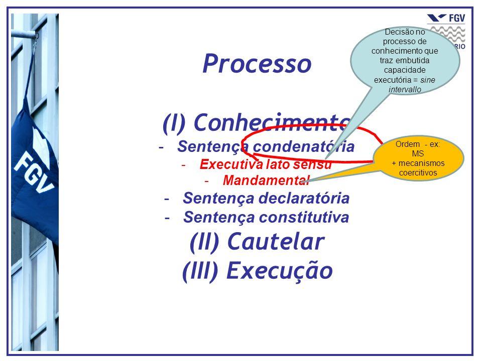 Processo (I) Conhecimento -Sentença condenatória -Executiva lato sensu -Mandamental -Sentença declaratória -Sentença constitutiva (II) Cautelar (III)