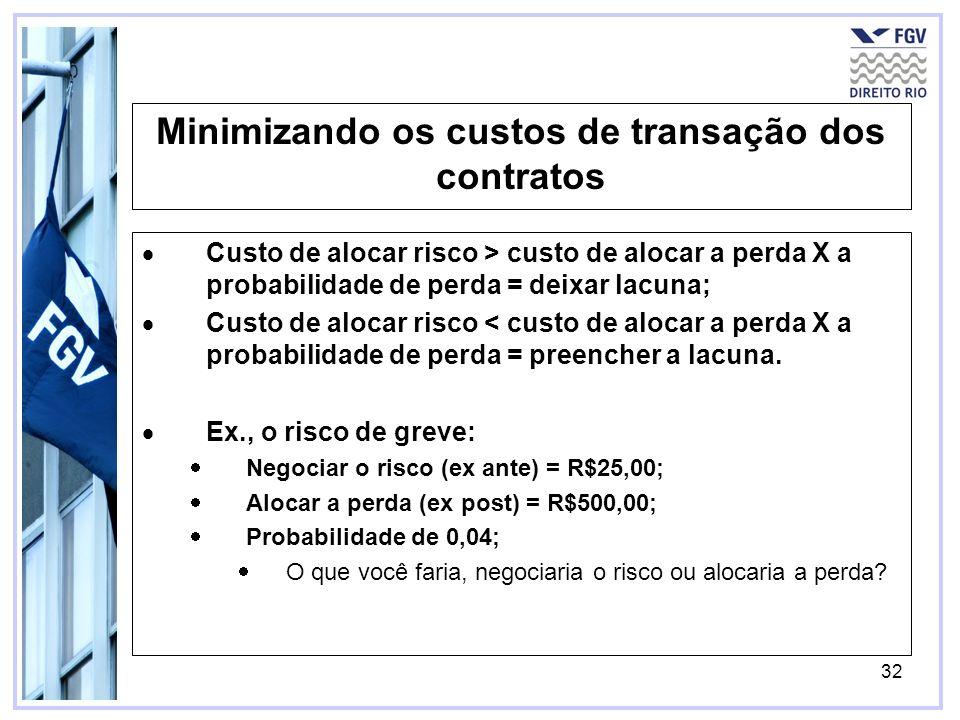 32 Minimizando os custos de transação dos contratos Custo de alocar risco > custo de alocar a perda X a probabilidade de perda = deixar lacuna; Custo