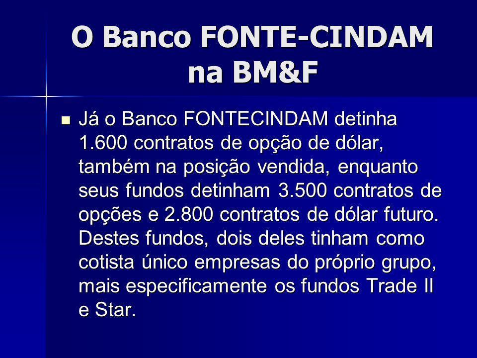 O Banco FONTE-CINDAM na BM&F Já o Banco FONTECINDAM detinha 1.600 contratos de opção de dólar, também na posição vendida, enquanto seus fundos detinham 3.500 contratos de opções e 2.800 contratos de dólar futuro.