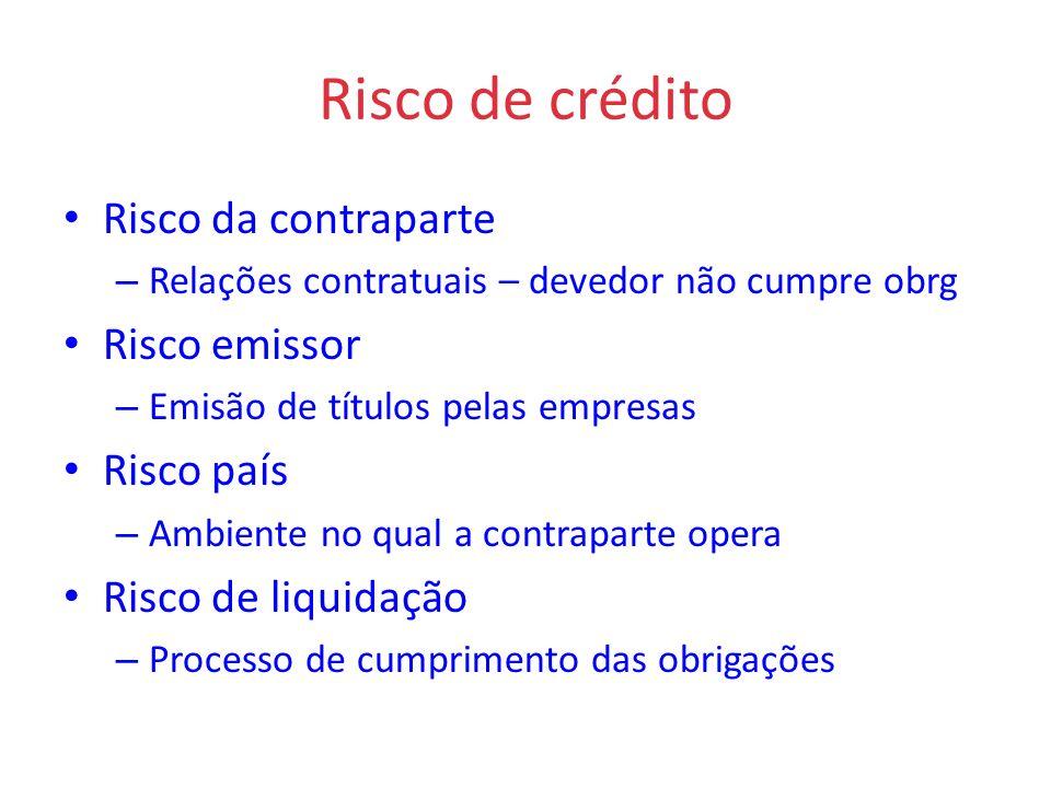 Risco de crédito Risco da contraparte – Relações contratuais – devedor não cumpre obrg Risco emissor – Emisão de títulos pelas empresas Risco país – A