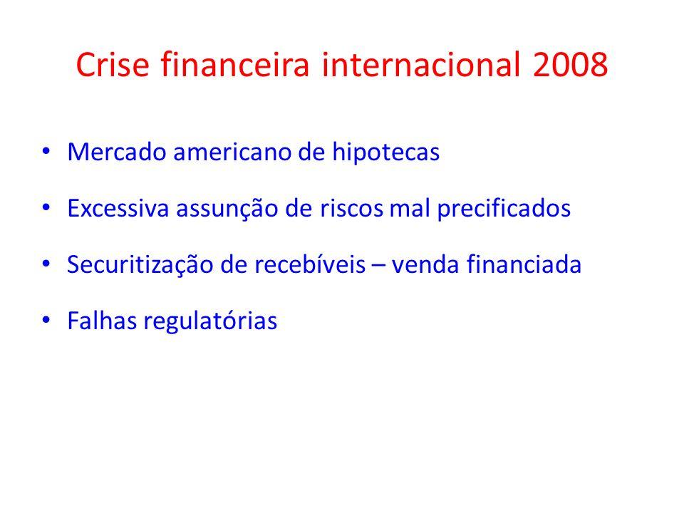 Crise financeira internacional 2008 Mercado americano de hipotecas Excessiva assunção de riscos mal precificados Securitização de recebíveis – venda f