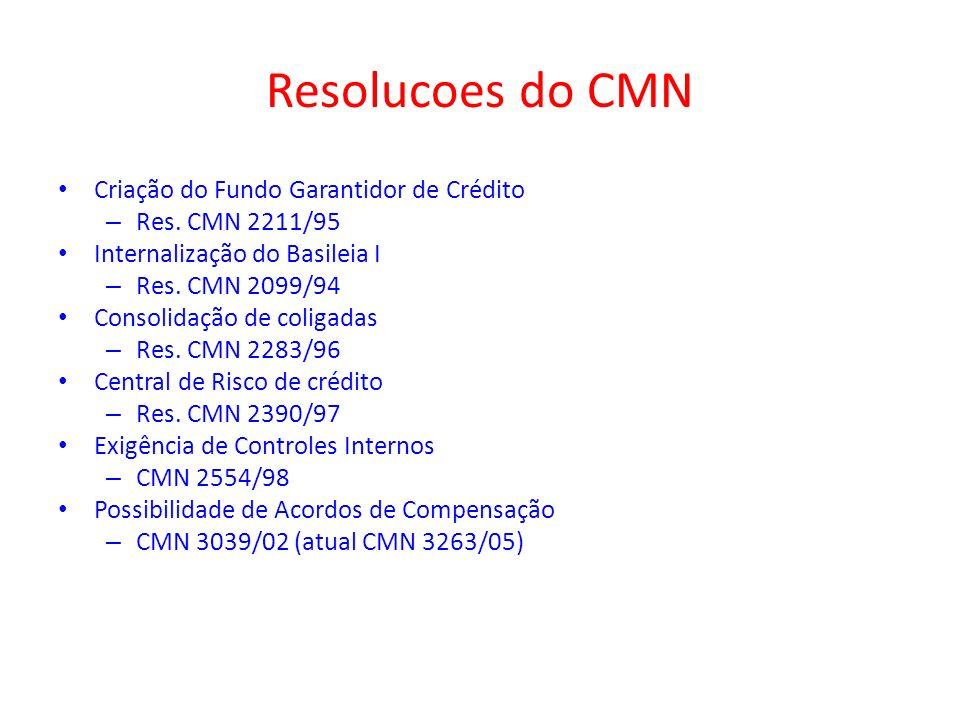 Resolucoes do CMN Criação do Fundo Garantidor de Crédito – Res. CMN 2211/95 Internalização do Basileia I – Res. CMN 2099/94 Consolidação de coligadas