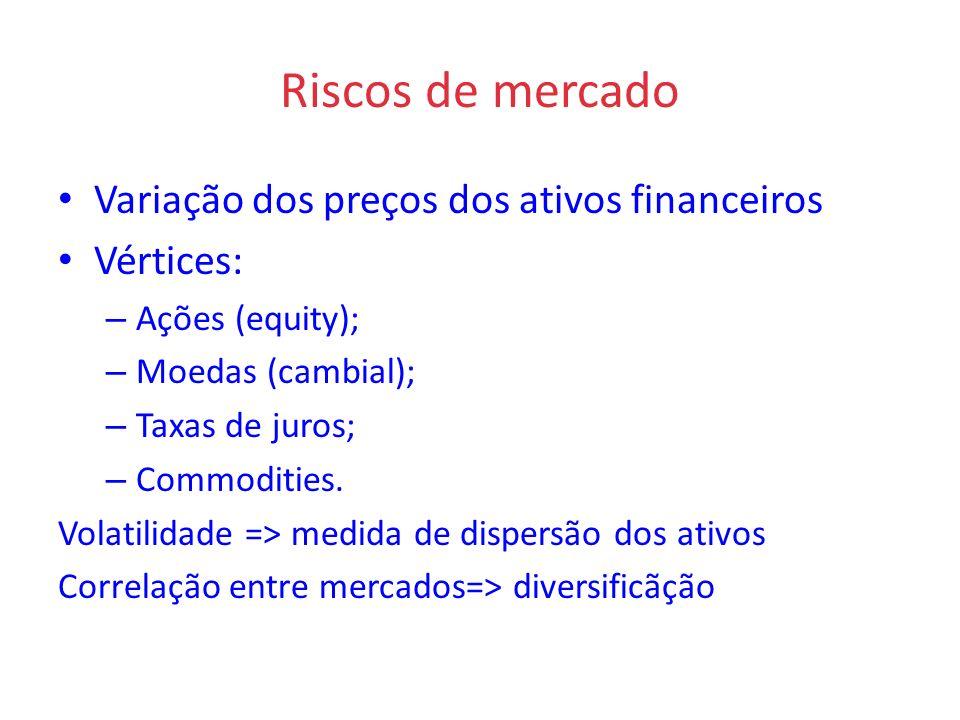 Riscos de mercado Variação dos preços dos ativos financeiros Vértices: – Ações (equity); – Moedas (cambial); – Taxas de juros; – Commodities. Volatili