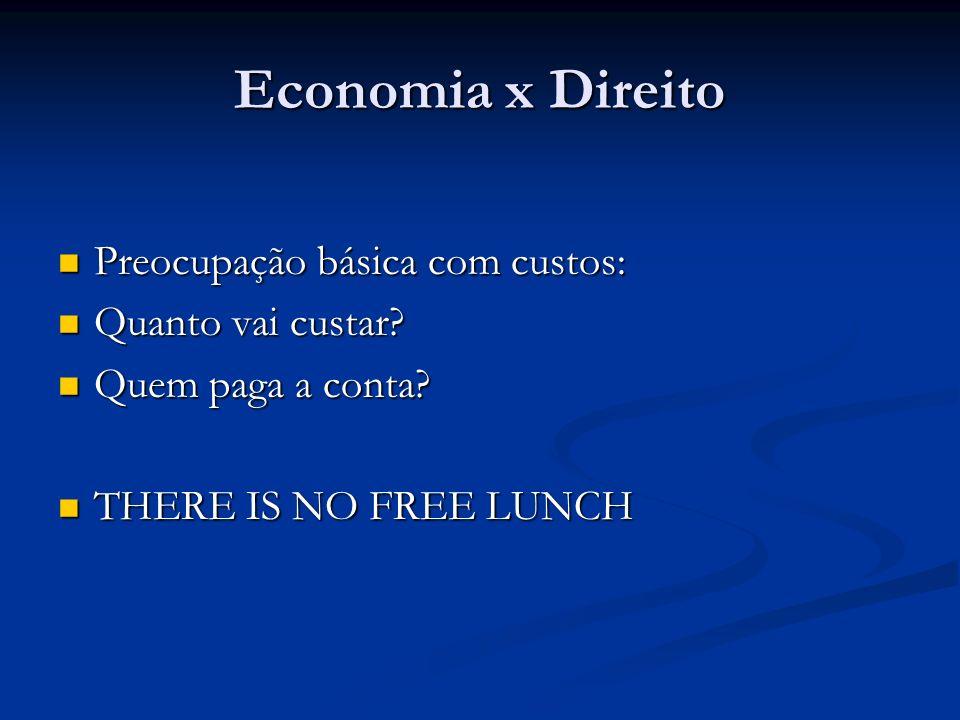 Economia x Direito Preocupação básica com custos: Preocupação básica com custos: Quanto vai custar? Quanto vai custar? Quem paga a conta? Quem paga a