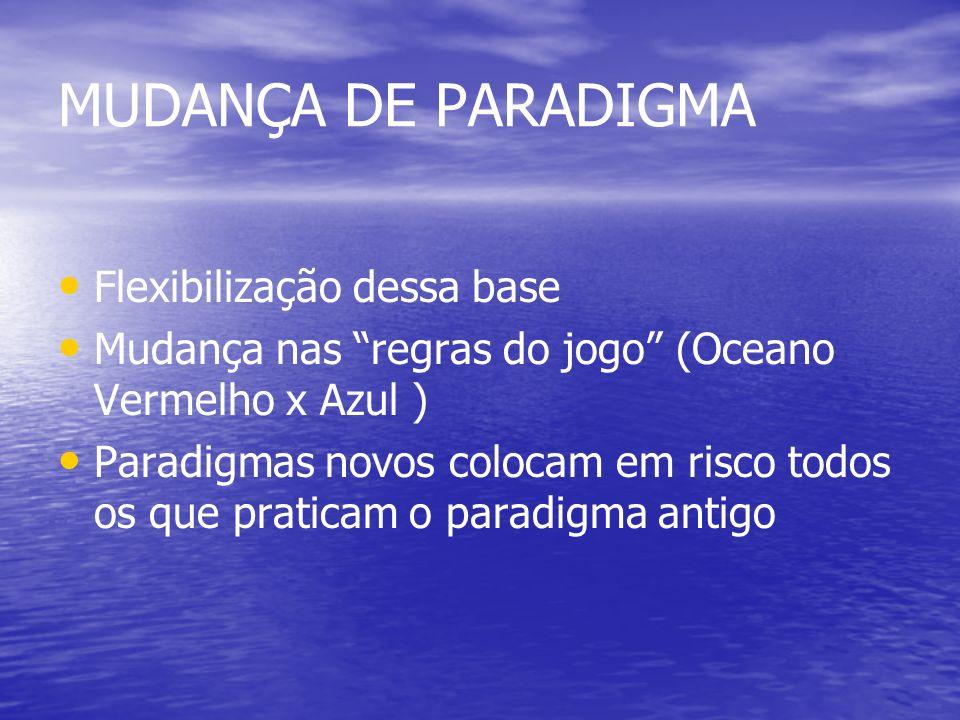 MUDANÇA DE PARADIGMA Flexibilização dessa base Mudança nas regras do jogo (Oceano Vermelho x Azul ) Paradigmas novos colocam em risco todos os que praticam o paradigma antigo