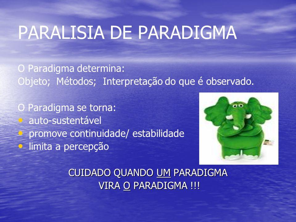 PARALISIA DE PARADIGMA O Paradigma determina: Objeto; Métodos; Interpretação do que é observado.