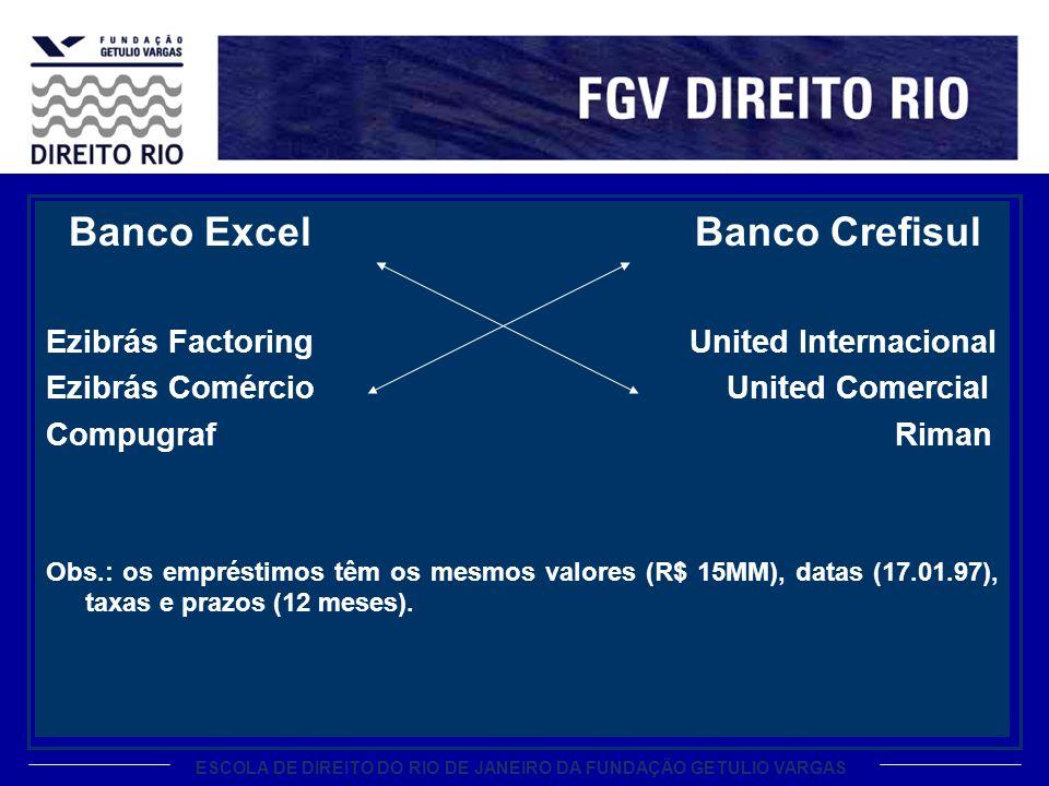 Banco Excel Banco Crefisul Ezibrás Factoring United Internacional Ezibrás Comércio United Comercial Compugraf Riman Obs.: os empréstimos têm os mesmos