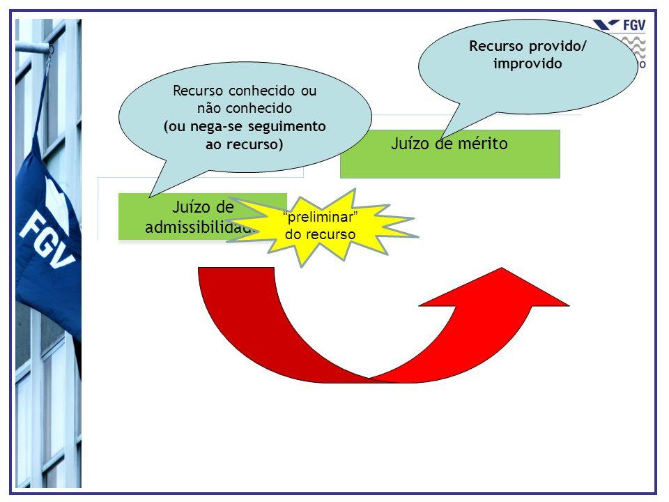 Juízo de mérito Juízo de admissibilidade Recurso conhecido ou não conhecido (ou nega-se seguimento ao recurso) Recurso provido/ improvido preliminar d