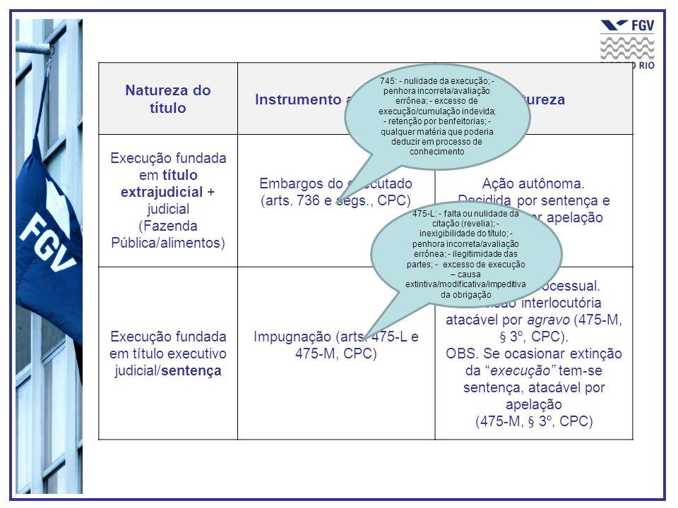 Natureza do título Instrumento adequadoNatureza Execução fundada em título extrajudicial + judicial (Fazenda Pública/alimentos) Embargos do executado
