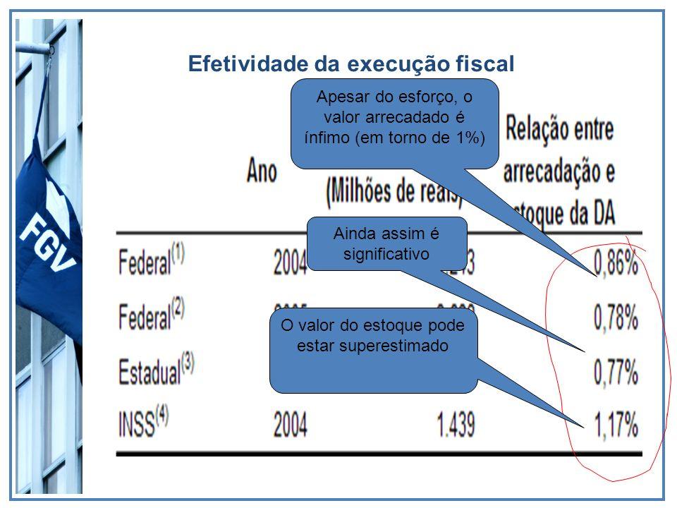 Efetividade da execução fiscal O valor do estoque pode estar superestimado Ainda assim é significativo Apesar do esforço, o valor arrecadado é ínfimo