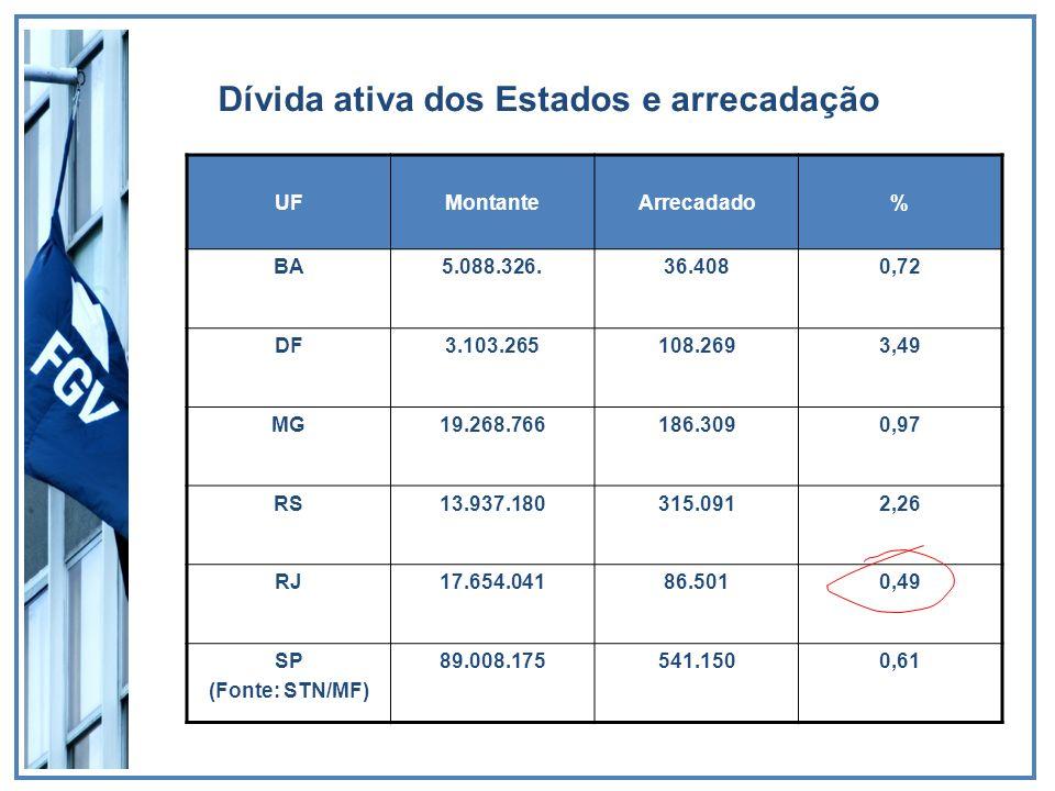 Dívida ativa dos Estados e arrecadação UFMontanteArrecadado% BA5.088.326.36.4080,72 DF3.103.265108.2693,49 MG19.268.766186.3090,97 RS13.937.180315.091