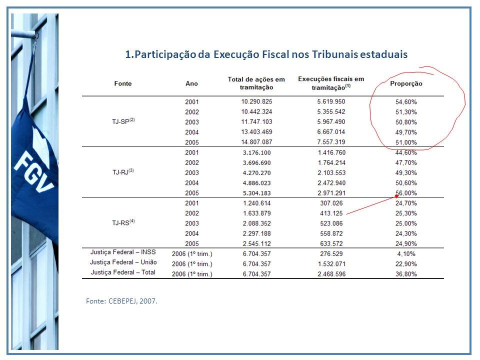 1.Participação da Execução Fiscal nos Tribunais estaduais Fonte: CEBEPEJ, 2007.