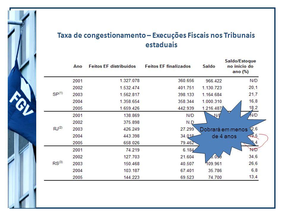 Taxa de congestionamento – Execuções Fiscais nos Tribunais estaduais Dobrará em menos de 4 anos