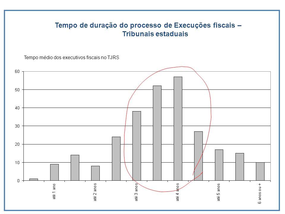 Tempo de duração do processo de Execuções fiscais – Tribunais estaduais Tempo médio dos executivos fiscais no TJRS
