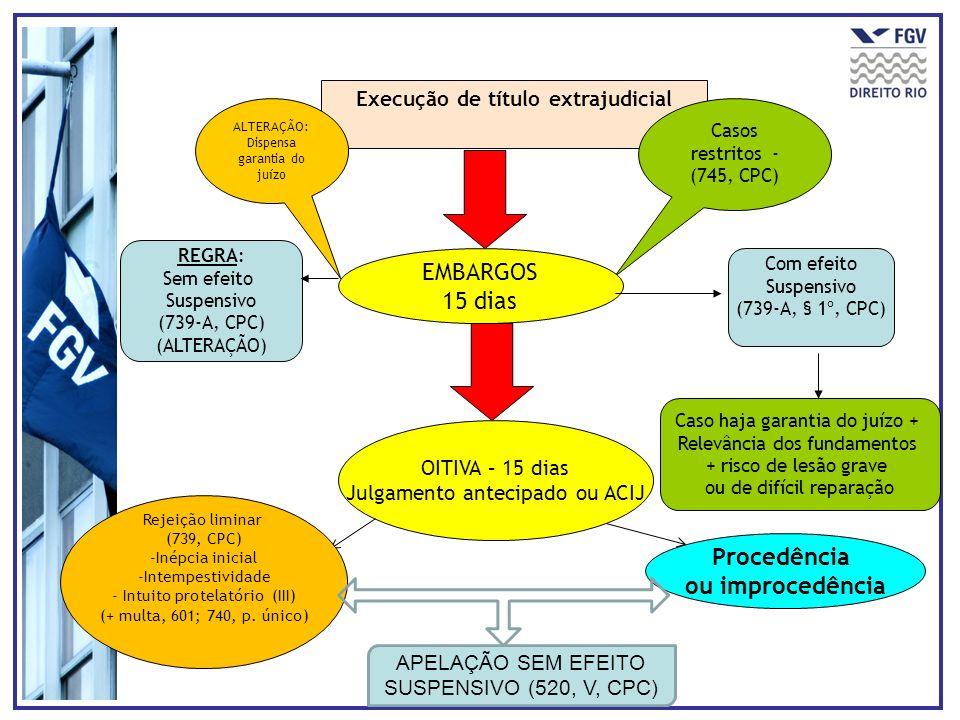 Execução de título extrajudicial Casos restritos - (745, CPC) REGRA: Sem efeito Suspensivo (739-A, CPC) (ALTERAÇÃO) Com efeito Suspensivo (739-A, § 1º