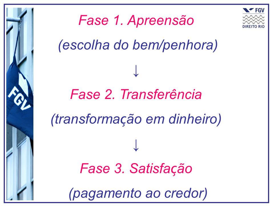 Fase 1. Apreensão (escolha do bem/penhora) Fase 2. Transferência (transforma ç ão em dinheiro) Fase 3. Satisfa ç ão (pagamento ao credor)