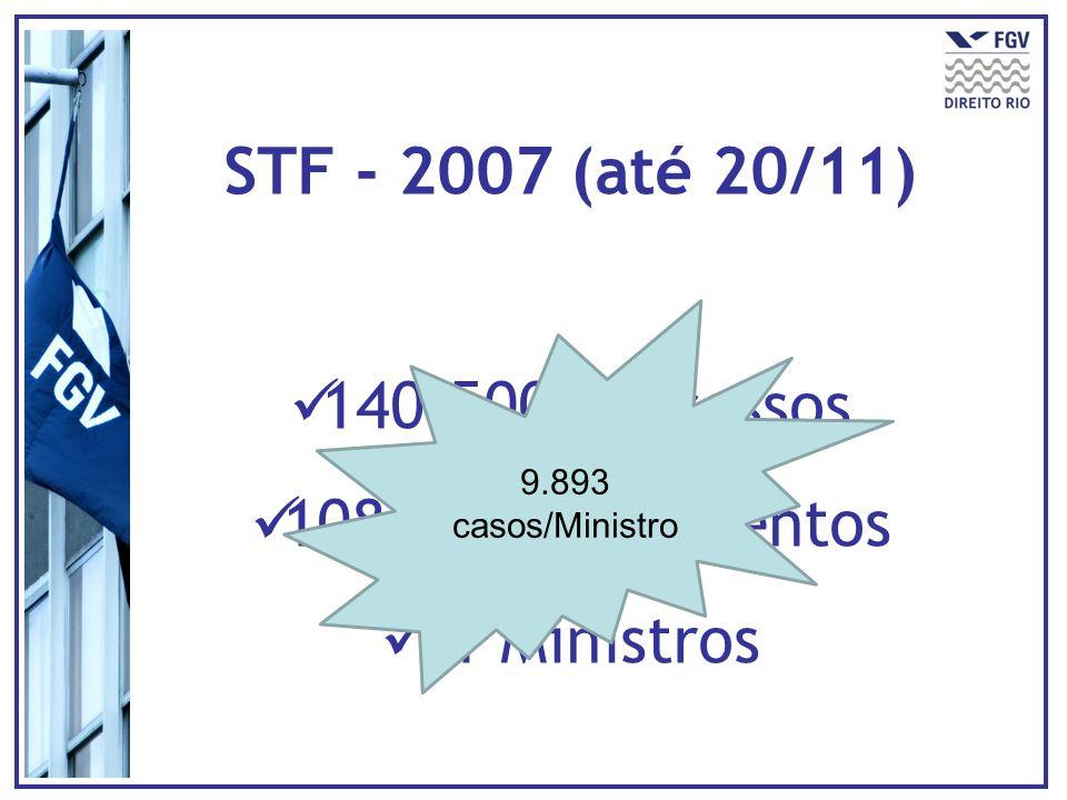 STF - 2007 (até 20/11) 140.500 processos 108.827 julgamentos 11 Ministros 9.893 casos/Ministro