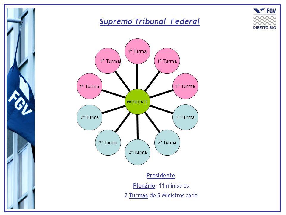 Supremo Tribunal Federal PRESIDENTE 1ª Turma 2ª Turma 1ª Turma Presidente Plenário: 11 ministros 2 Turmas de 5 Ministros cada 1ª Turma