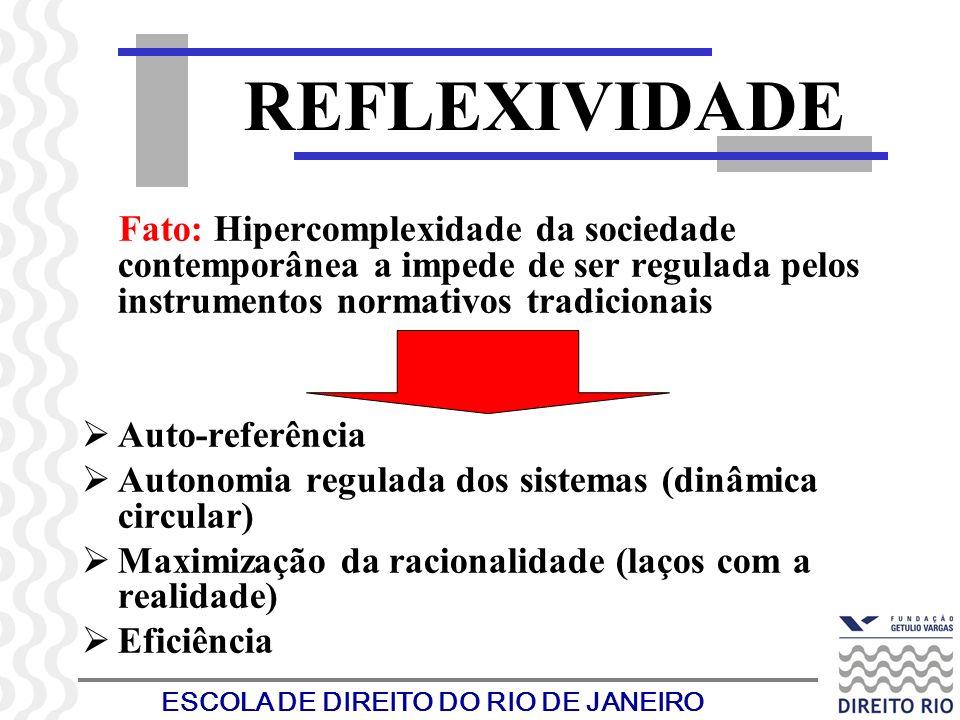ESCOLA DE DIREITO DO RIO DE JANEIRO REFLEXIVIDADE Fato: Hipercomplexidade da sociedade contemporânea a impede de ser regulada pelos instrumentos norma