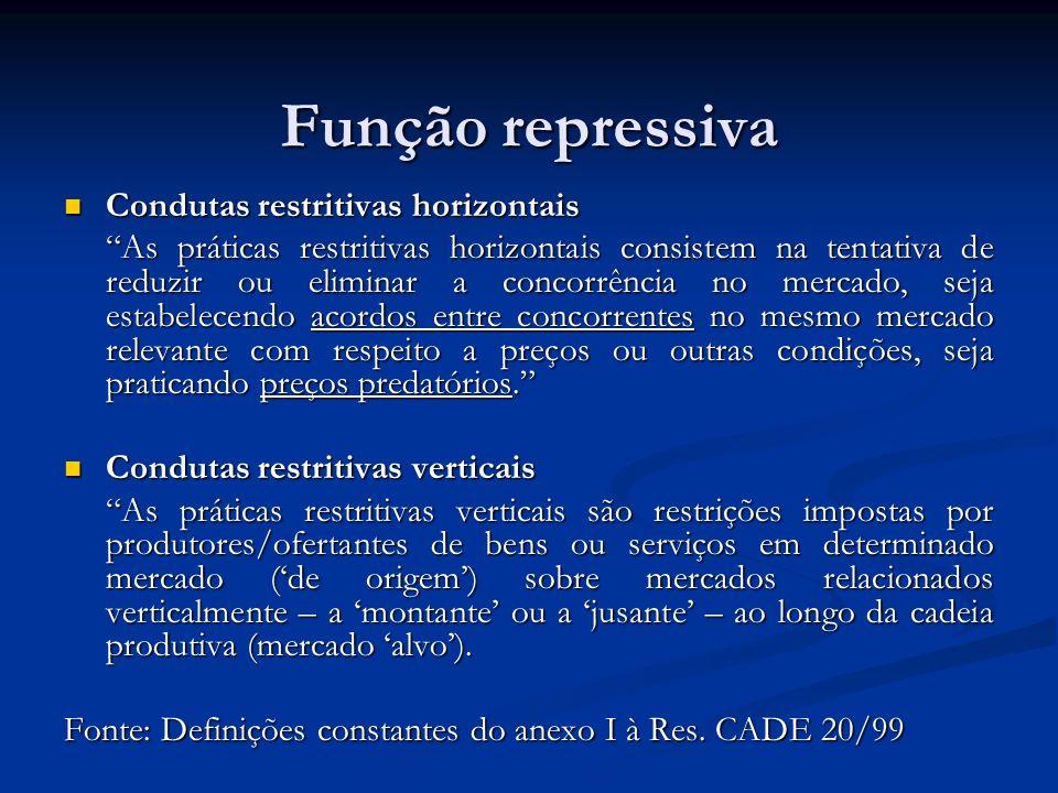 Função repressiva Condutas restritivas horizontais Condutas restritivas horizontais As práticas restritivas horizontais consistem na tentativa de redu