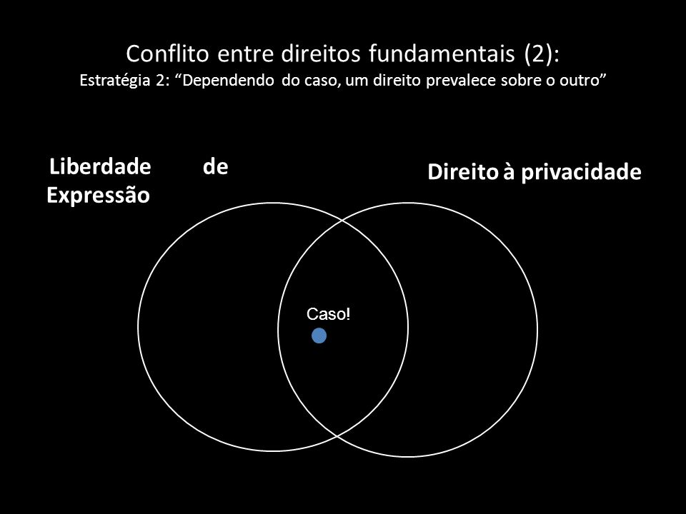 Conflito entre direitos fundamentais (2): Estratégia 2: Dependendo do caso, um direito prevalece sobre o outro Liberdade de Expressão Direito à privac