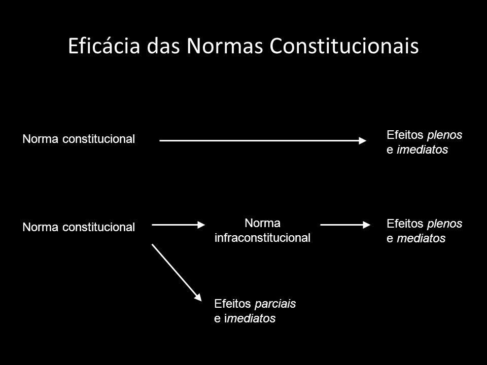 Eficácia das Normas Constitucionais Norma constitucional Efeitos plenos e imediatos Norma constitucional Efeitos plenos e mediatos Efeitos parciais e