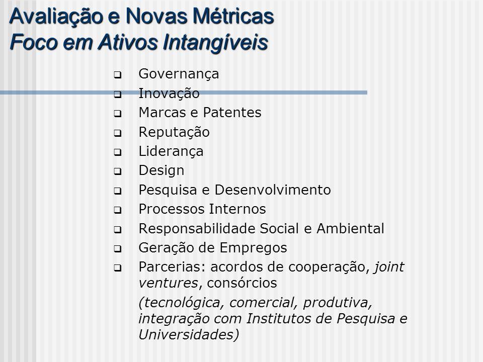 Governança Inovação Marcas e Patentes Reputação Liderança Design Pesquisa e Desenvolvimento Processos Internos Responsabilidade Social e Ambiental Ger
