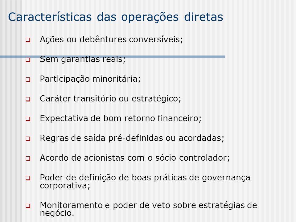 Características das operações diretas Ações ou debêntures conversíveis; Sem garantias reais; Participação minoritária; Caráter transitório ou estratég