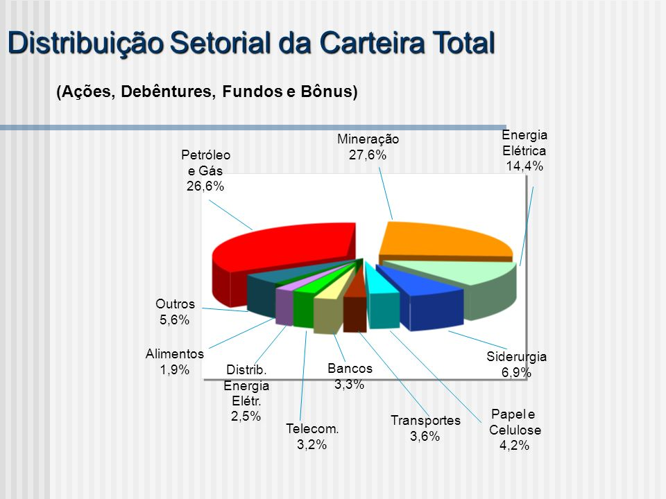 Distribuição Setorial da Carteira Total (Ações, Debêntures, Fundos e Bônus) Energia Elétrica 14,4% Energia Elétrica 14,4% Siderurgia 6,9% Siderurgia 6