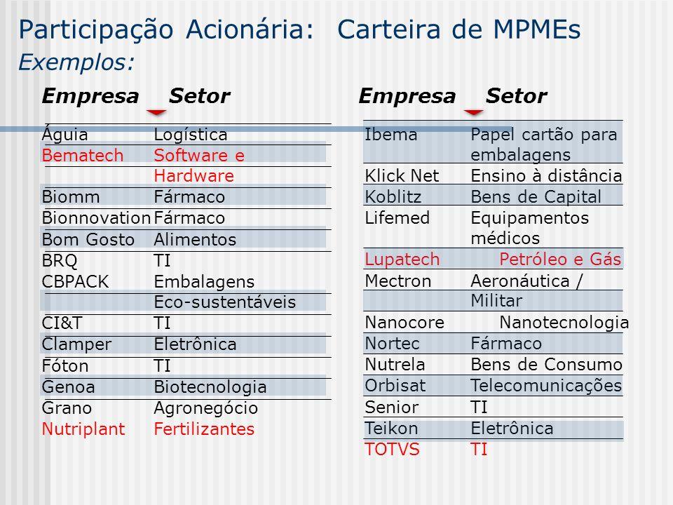 Participação Acionária: Carteira de MPMEs Exemplos: ÁguiaLogística BematechSoftware e Hardware BiommFármaco BionnovationFármaco Bom GostoAlimentos BRQ