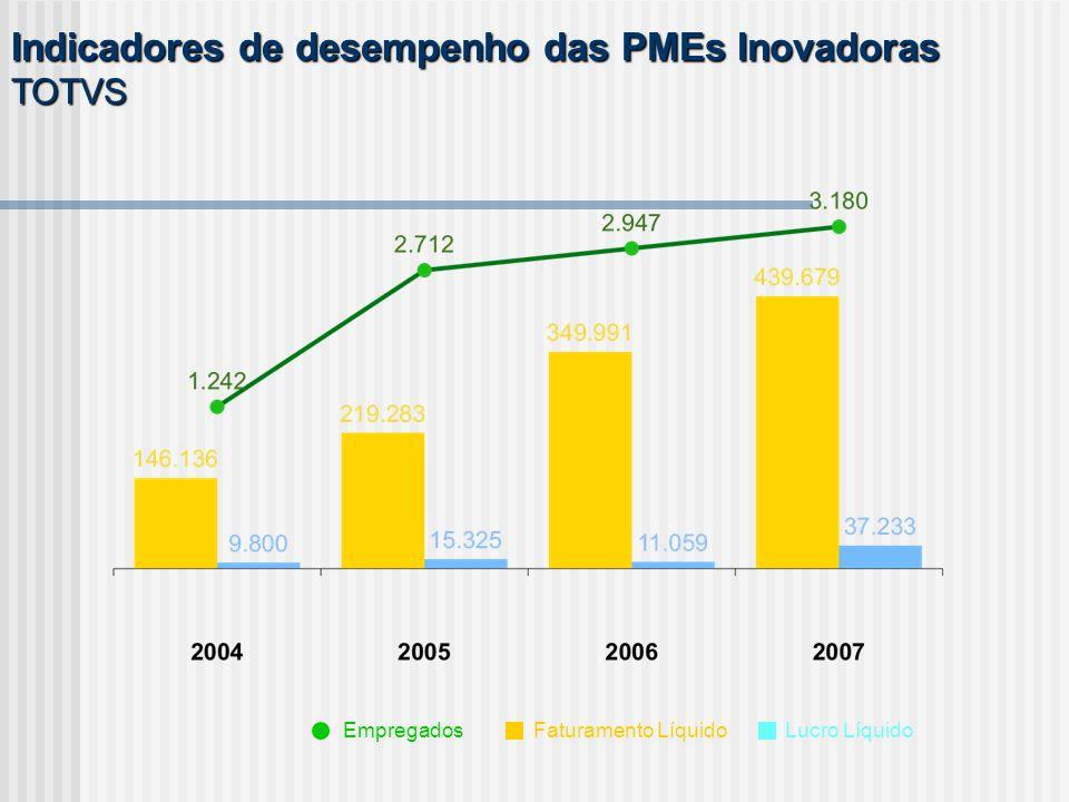 Indicadores de desempenho das PMEs Inovadoras TOTVS Empregados Faturamento Líquido Lucro Líquido