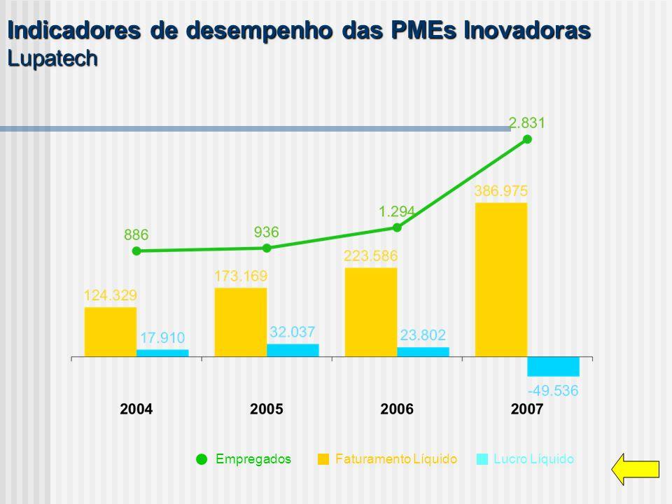 Indicadores de desempenho das PMEs Inovadoras Lupatech Empregados Faturamento Líquido Lucro Líquido