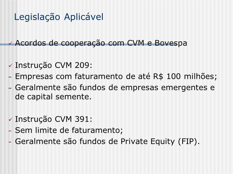 Legislação Aplicável Acordos de cooperação com CVM e Bovespa Instrução CVM 209: Empresas com faturamento de até R$ 100 milhões; Geralmente são fundos