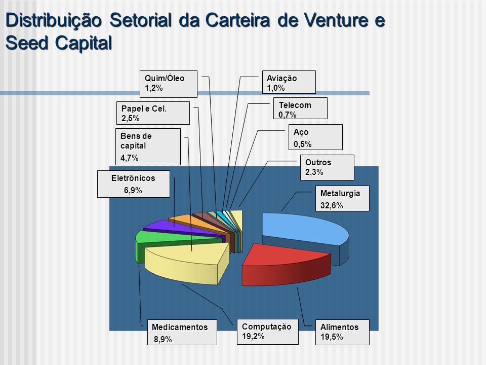 Metalurgia32,6% Eletrônicos6,9% Medicamentos 8,9% 8,9% Computação 19,2% Alimentos 19,5% Bens de capital 4,7% Papel e Cel. 2,5% Quim/Óleo 1,2% Aviação