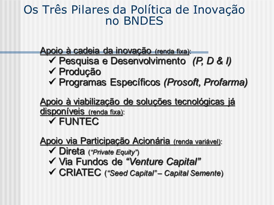 Os Três Pilares da Política de Inovação no BNDES Apoio à cadeia da inovação (renda fixa): Pesquisa e Desenvolvimento (P, D & I) Pesquisa e Desenvolvim