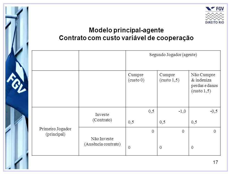 17 Modelo principal-agente Contrato com custo variável de cooperação Segundo Jogador (agente) Cumpre (custo 0) Cumpre (custo 1,5) Não Cumpre & indeniz