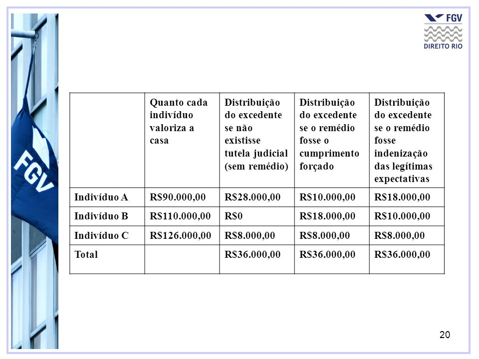 20 Quanto cada indivíduo valoriza a casa Distribuição do excedente se não existisse tutela judicial (sem remédio) Distribuição do excedente se o reméd