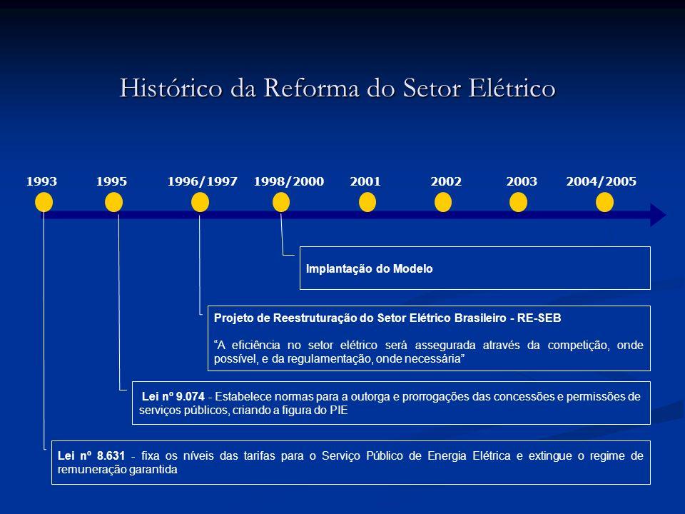 Histórico da Reforma do Setor Elétrico 1996/19971998/20002001200220032004/200519951993 Lei nº 9.074 - Estabelece normas para a outorga e prorrogações
