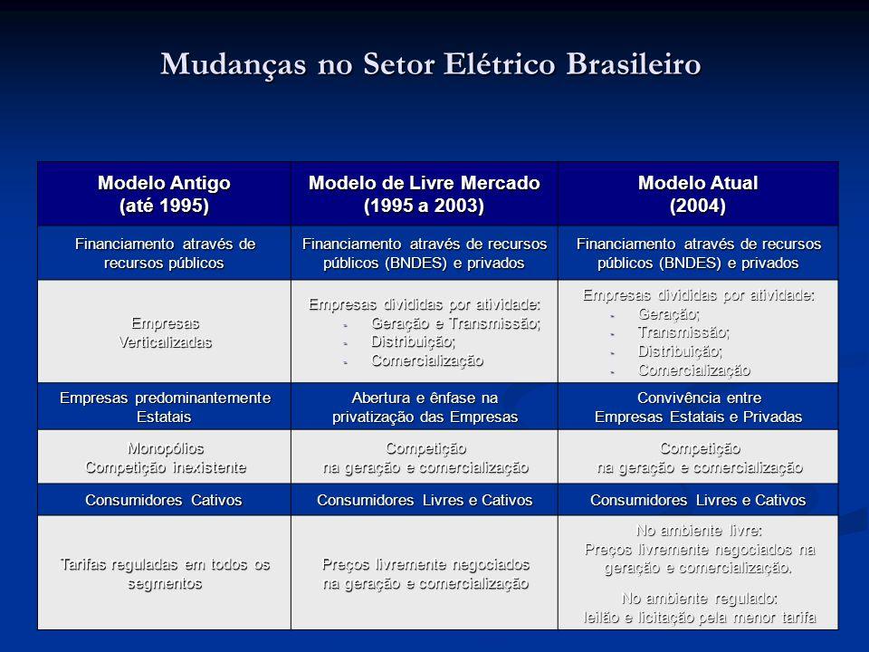 Mudanças no Setor Elétrico Brasileiro Modelo Antigo (até 1995) Modelo de Livre Mercado (1995 a 2003) Modelo Atual (2004) Financiamento através de recu