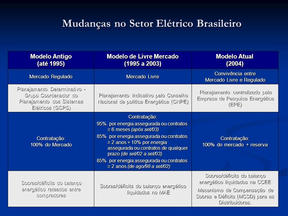 Mudanças no Setor Elétrico Brasileiro Modelo Antigo (até 1995) Modelo de Livre Mercado (1995 a 2003) Modelo Atual (2004) Mercado Regulado Mercado Livr