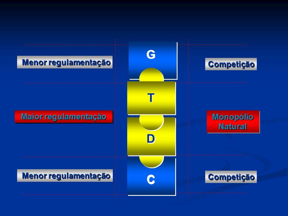 Competição Competição Monopólio Natural Maior regulamentação Menor regulamentação Menor regulamentação C C D D GG T T