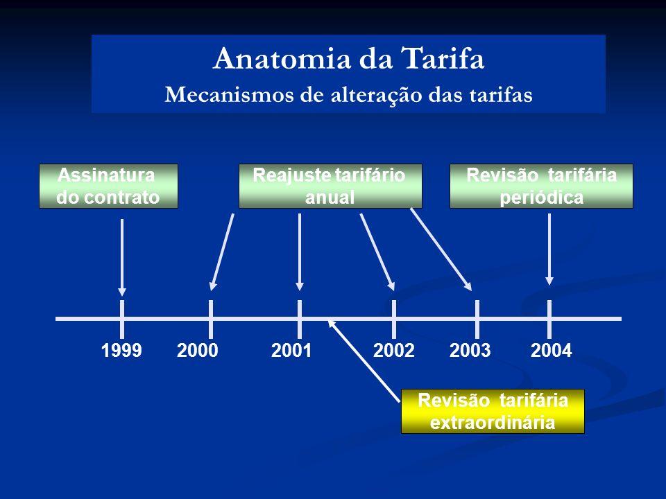 Reajuste tarifário anual Revisão tarifária periódica Assinatura do contrato Anatomia da Tarifa Mecanismos de alteração das tarifas 1999200020012002200