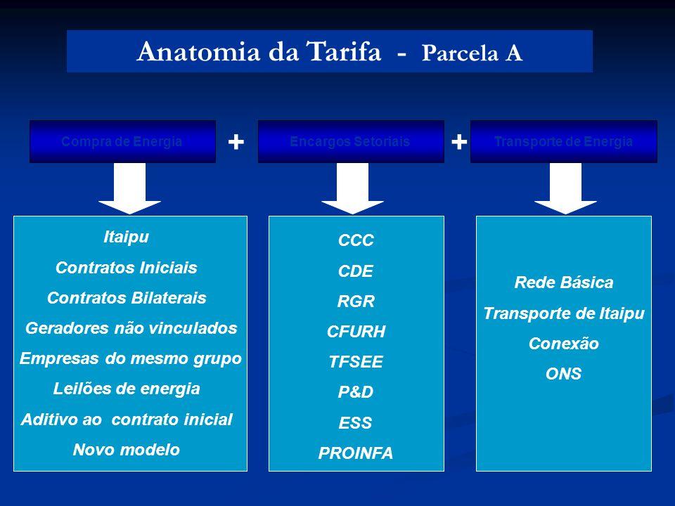 Rede Básica Transporte de Itaipu Conexão ONS CCC CDE RGR CFURH TFSEE P&D ESS PROINFA Itaipu Contratos Iniciais Contratos Bilaterais Geradores não vinc