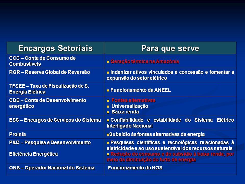 Encargos Setoriais Para que serve CCC – Conta de Consumo de Combustíveis Geração térmica na Amazônia Geração térmica na Amazônia RGR – Reserva Global
