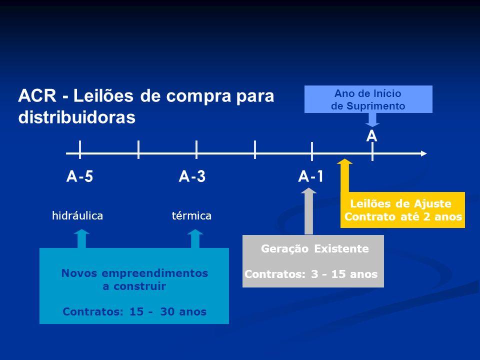 ACR - Leilões de compra para distribuidoras A-5A-3A-1 A Geração Existente Contratos: 3 - 15 anos Novos empreendimentos a construir Contratos: 15 - 30
