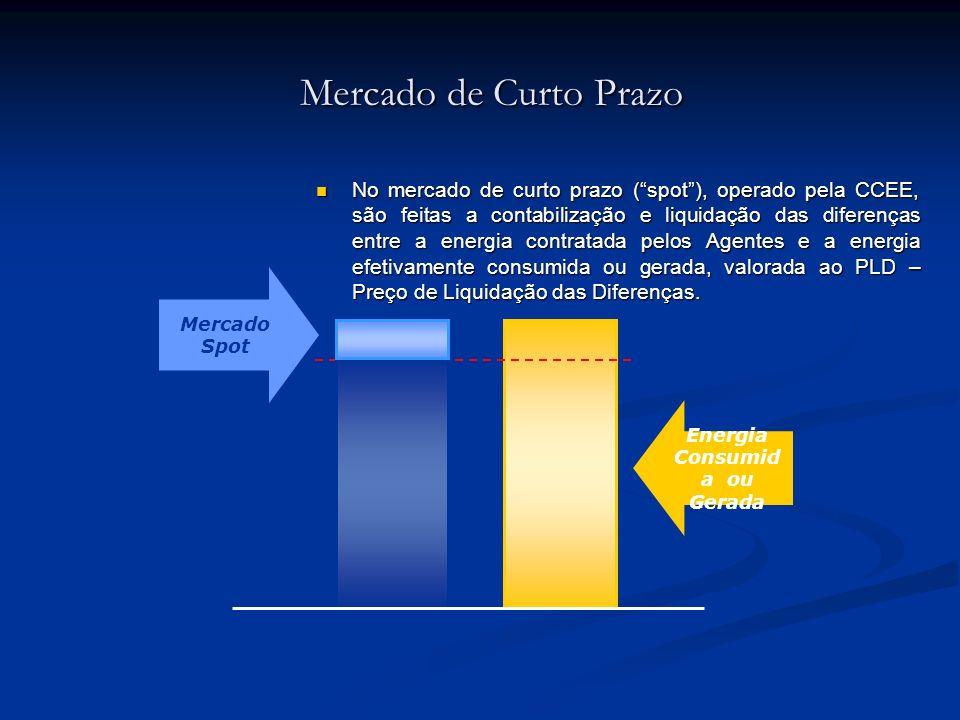 Mercado de Curto Prazo No mercado de curto prazo (spot), operado pela CCEE, são feitas a contabilização e liquidação das diferenças entre a energia co