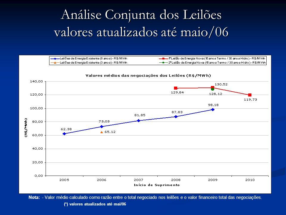 Análise Conjunta dos Leilões valores atualizados até maio/06 Nota: - Valor médio calculado como razão entre o total negociado nos leilões e o valor fi
