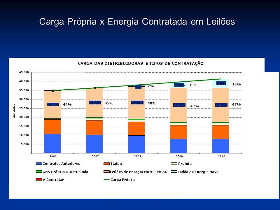 Carga Própria x Energia Contratada em Leilões Fonte: MME